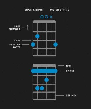 Курс Гитарные аккорды